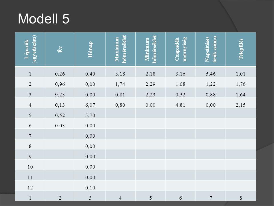 Modell 5 (egyedszám) Lépcsők Év Hónap Maximum hőmérséklet