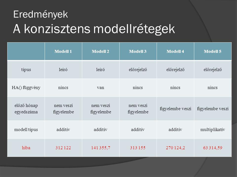 Eredmények A konzisztens modellrétegek