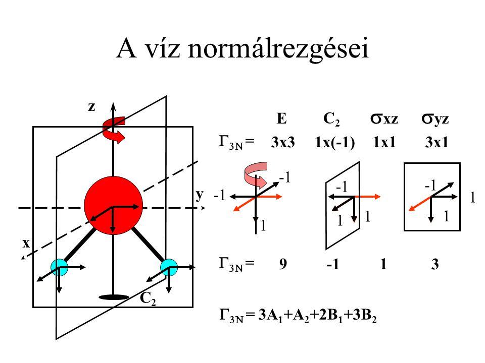 A víz normálrezgései syz sxz z C2 E G3N = 3x3 1x(-1) 1x1 3x1 x 1 -1 1