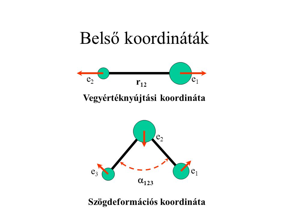 Belső koordináták e2 e1 Vegyértéknyújtási koordináta r12 e1 e3 e2 a123