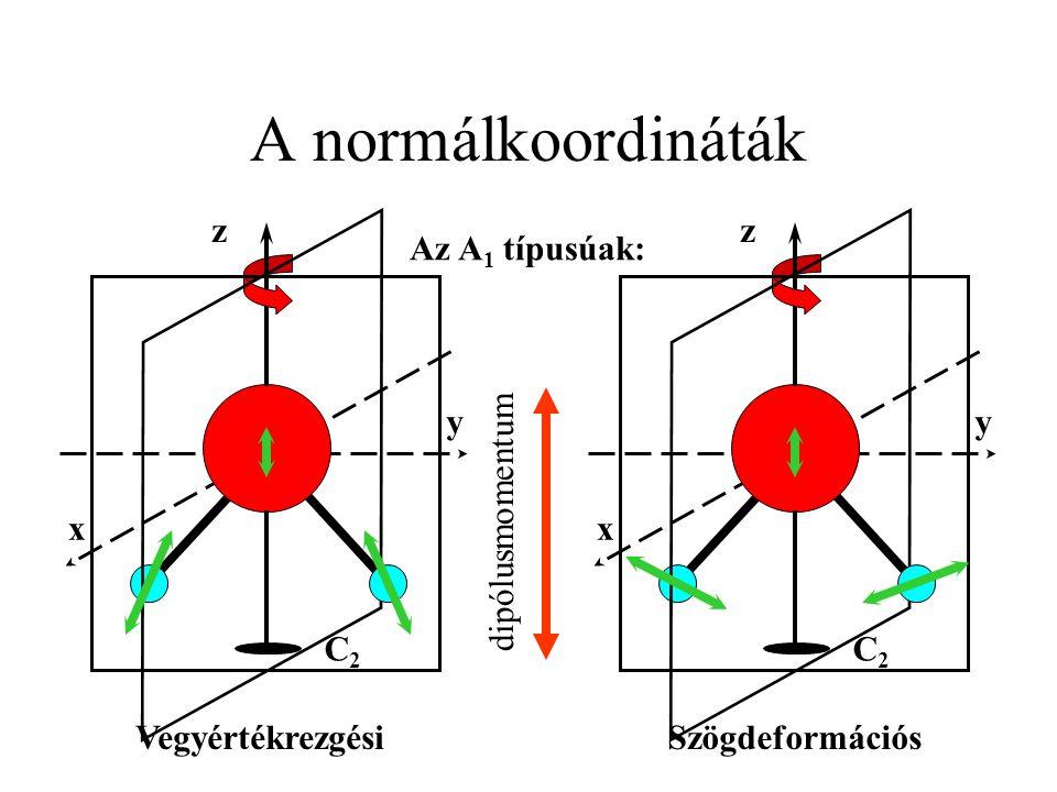 A normálkoordináták z z Az A1 típusúak: x x dipólusmomentum y y
