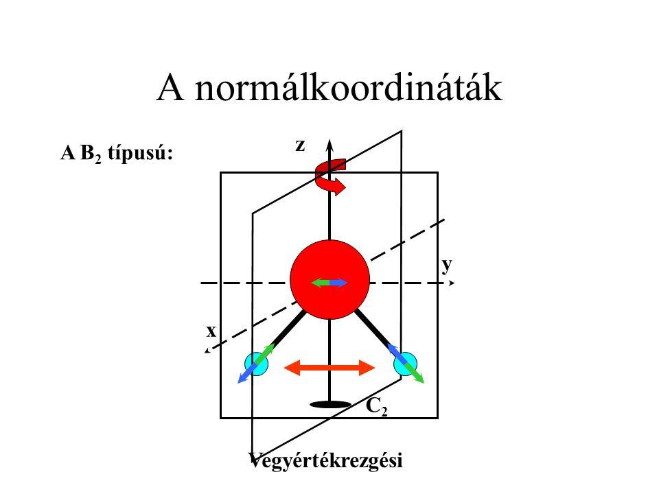 A normálkoordináták z A B2 típusú: y x C2 Vegyértékrezgési