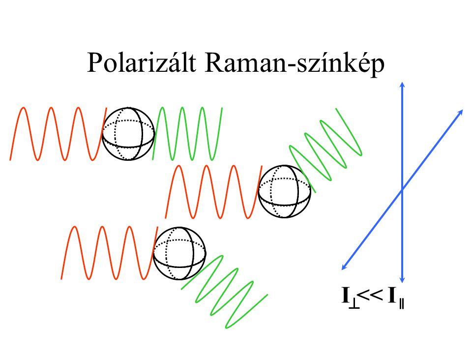 Polarizált Raman-színkép
