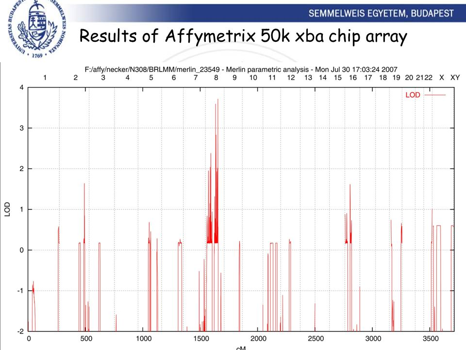 Results of Affymetrix 50k xba chip array