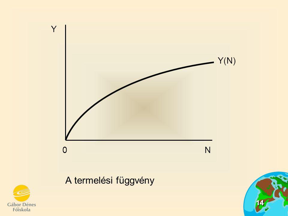 Y 0 N Y(N) A termelési függvény