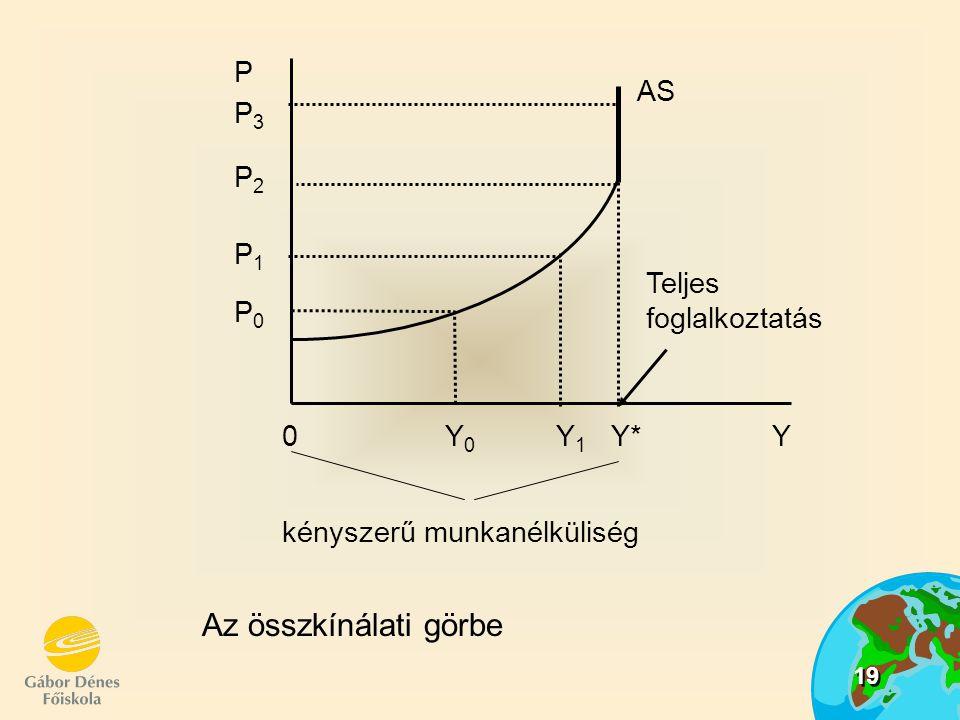 Az összkínálati görbe P AS P3 P2 P1 Teljes foglalkoztatás P0