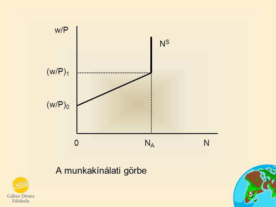 w/P (w/P)1 (w/P)0 NS 0 NA N A munkakínálati görbe