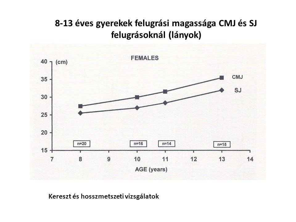 8-13 éves gyerekek felugrási magassága CMJ és SJ felugrásoknál (lányok)