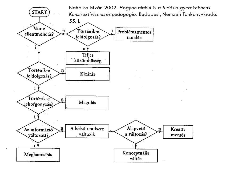 Nahalka István 2002. Hogyan alakul ki a tudás a gyerekekben