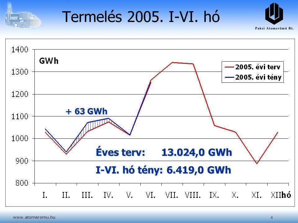 Termelés 2005. I-VI. hó Éves terv: 13.024,0 GWh