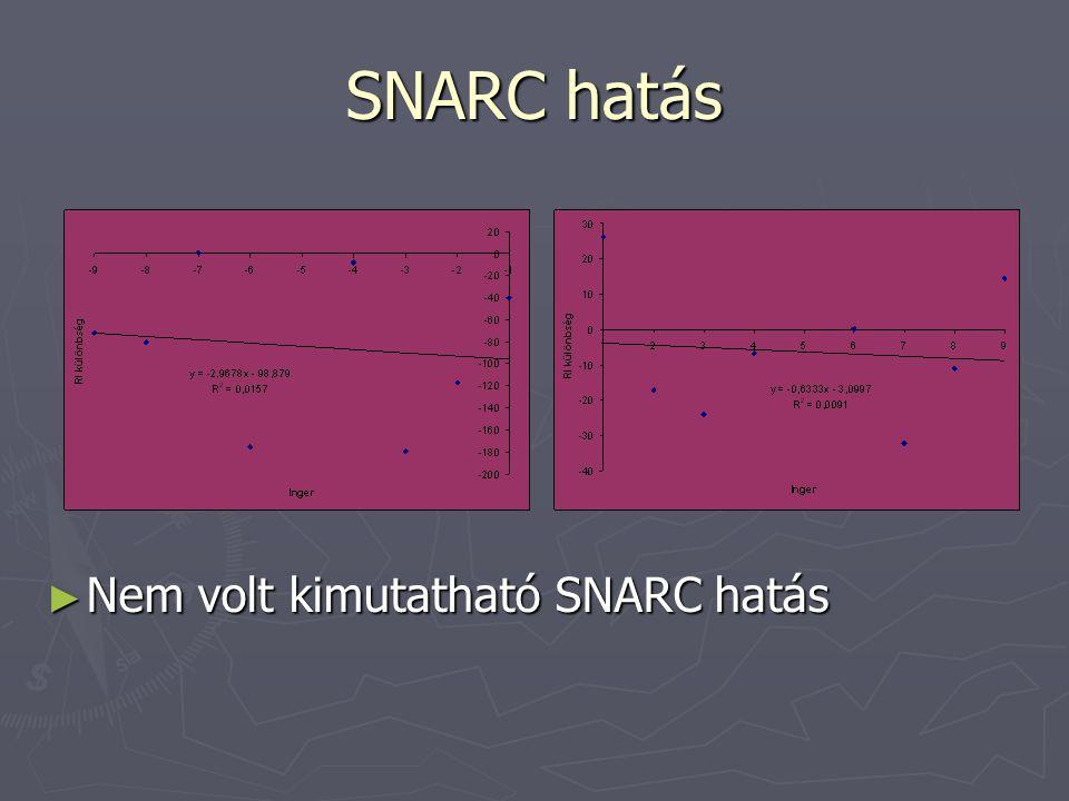 SNARC hatás Nem volt kimutatható SNARC hatás