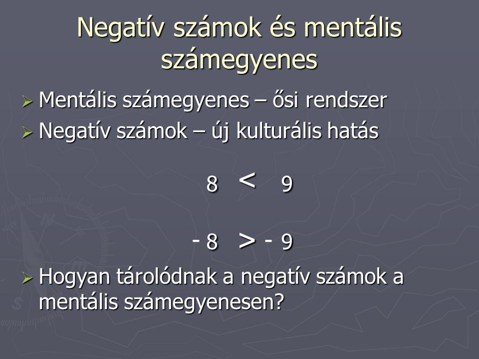 Negatív számok és mentális számegyenes