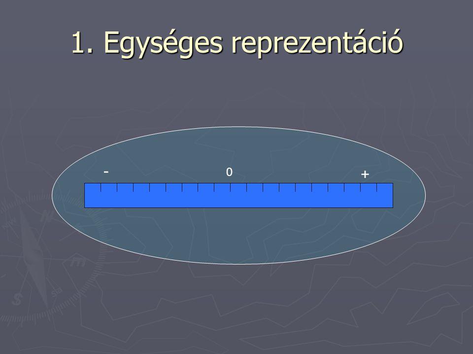 1. Egységes reprezentáció