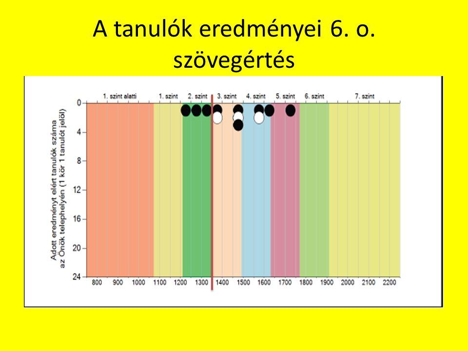 A tanulók eredményei 6. o. szövegértés