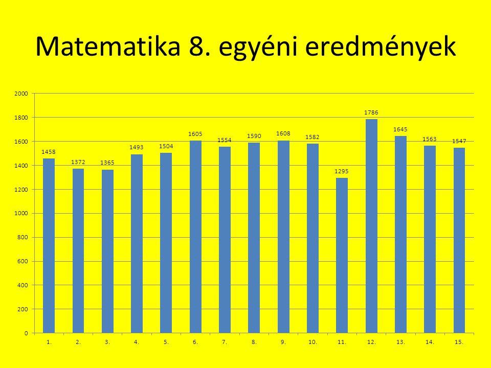 Matematika 8. egyéni eredmények
