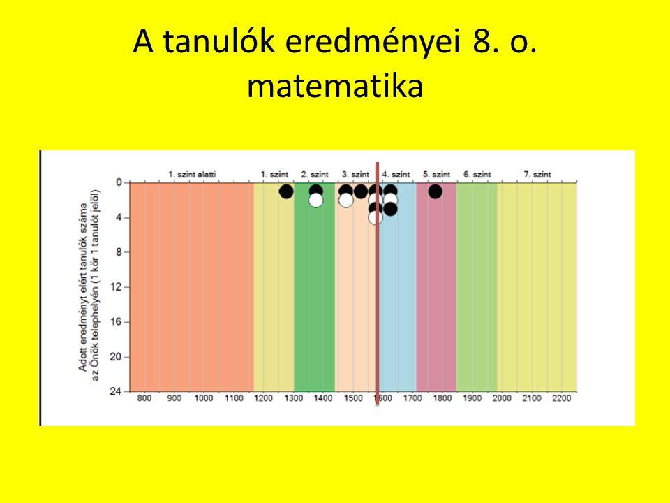 A tanulók eredményei 8. o. matematika