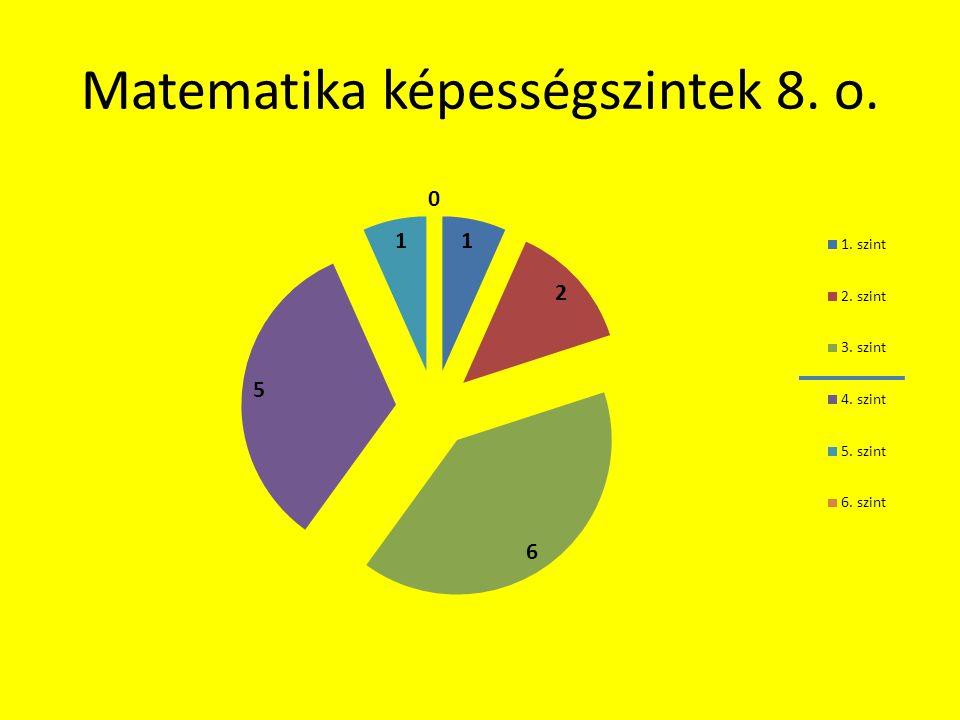 Matematika képességszintek 8. o.