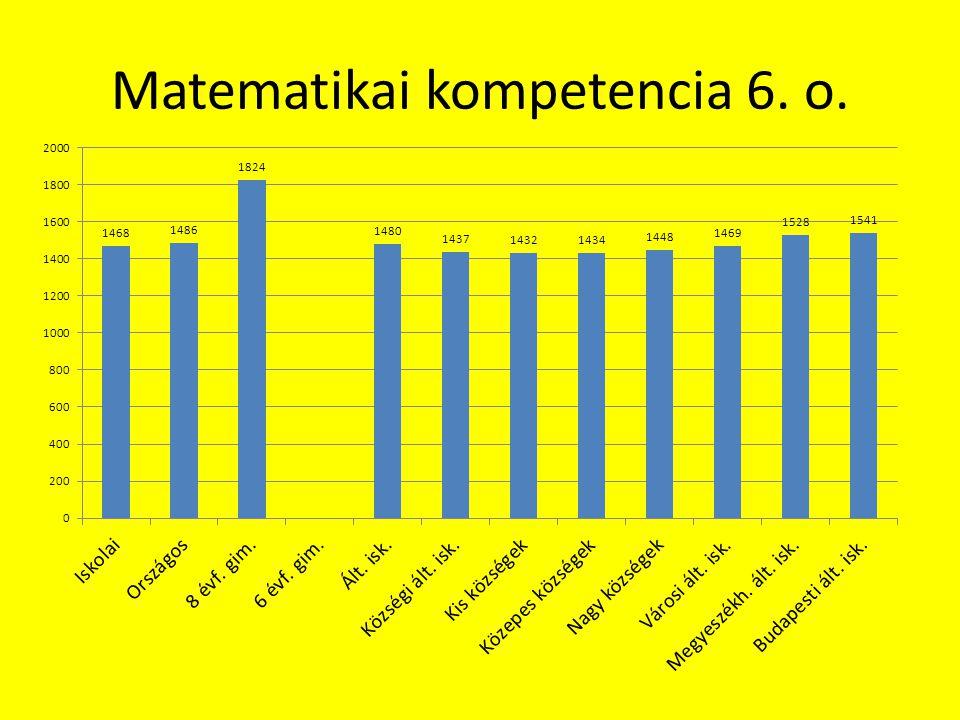 Matematikai kompetencia 6. o.