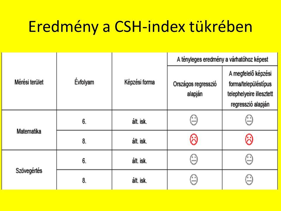 Eredmény a CSH-index tükrében