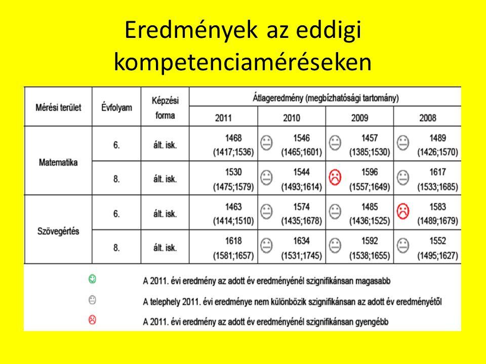 Eredmények az eddigi kompetenciaméréseken