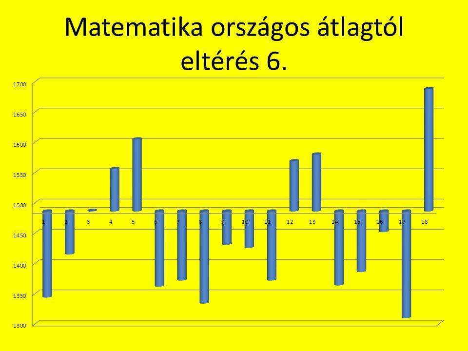 Matematika országos átlagtól eltérés 6.
