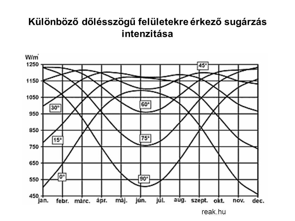 Különböző dőlésszögű felületekre érkező sugárzás intenzitása