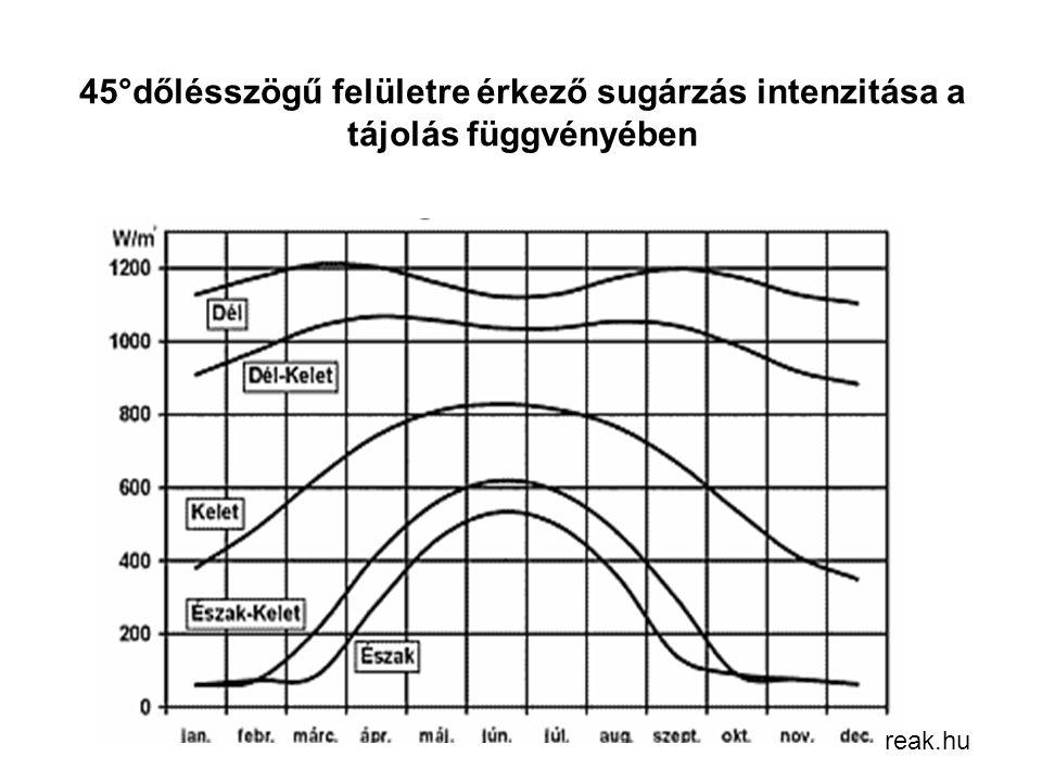 45°dőlésszögű felületre érkező sugárzás intenzitása a tájolás függvényében
