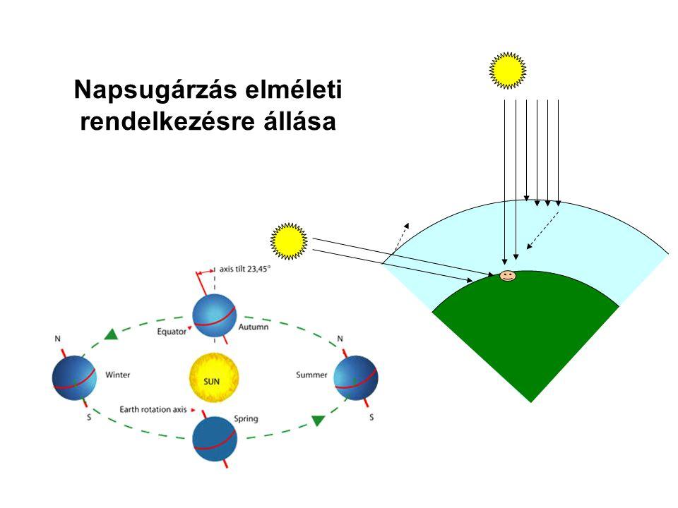 Napsugárzás elméleti rendelkezésre állása