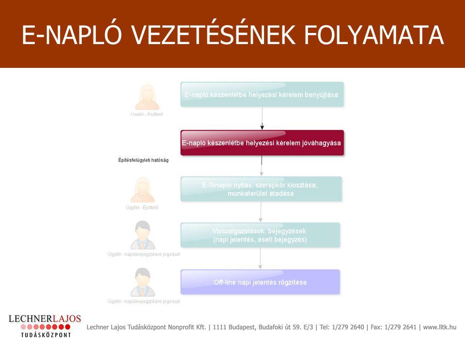 E-NAPLÓ VEZETÉSÉNEK FOLYAMATA