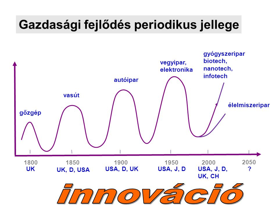 innováció Gazdasági fejlődés periodikus jellege gyógyszeripar biotech,