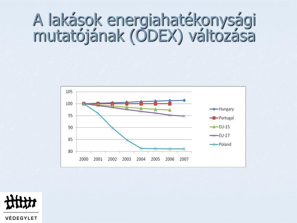 A lakások energiahatékonysági mutatójának (ODEX) változása