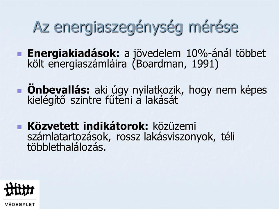 Az energiaszegénység mérése