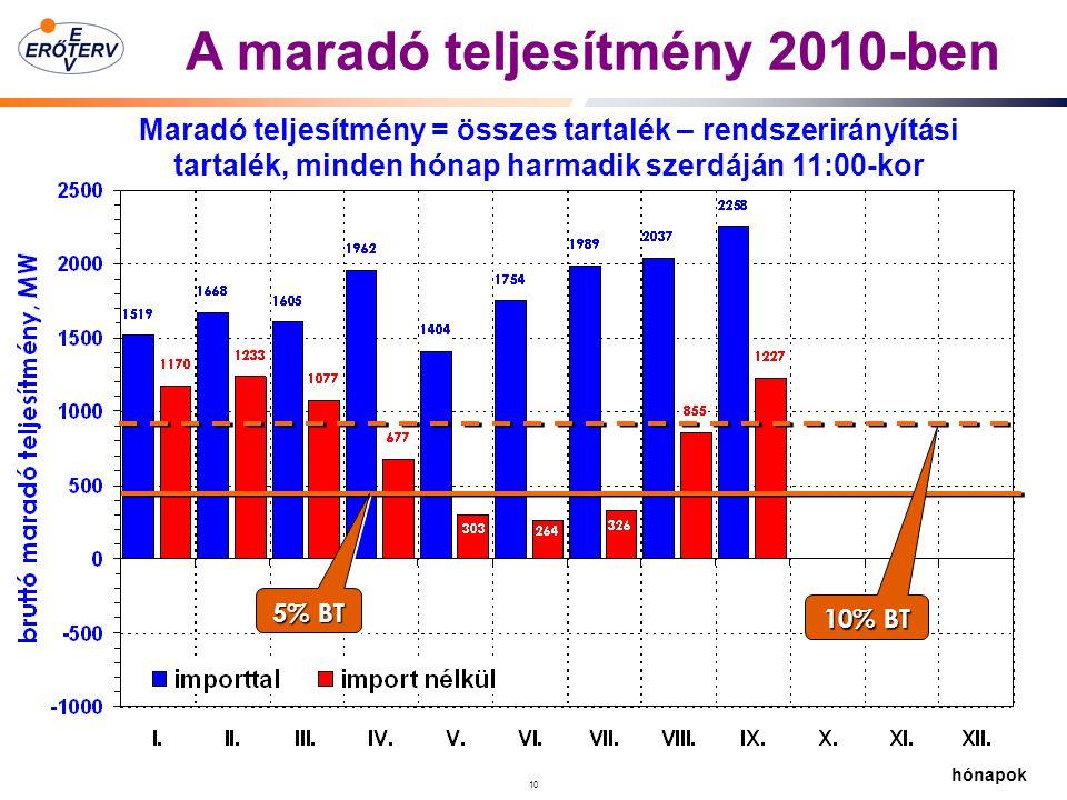 A maradó teljesítmény 2010-ben