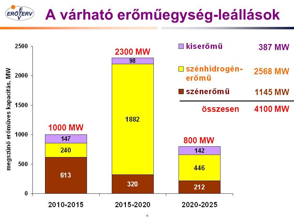 A várható erőműegység-leállások