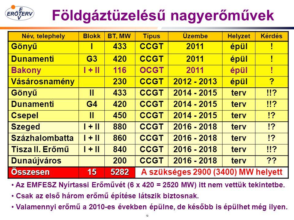Földgáztüzelésű nagyerőművek A szükséges 2900 (3400) MW helyett
