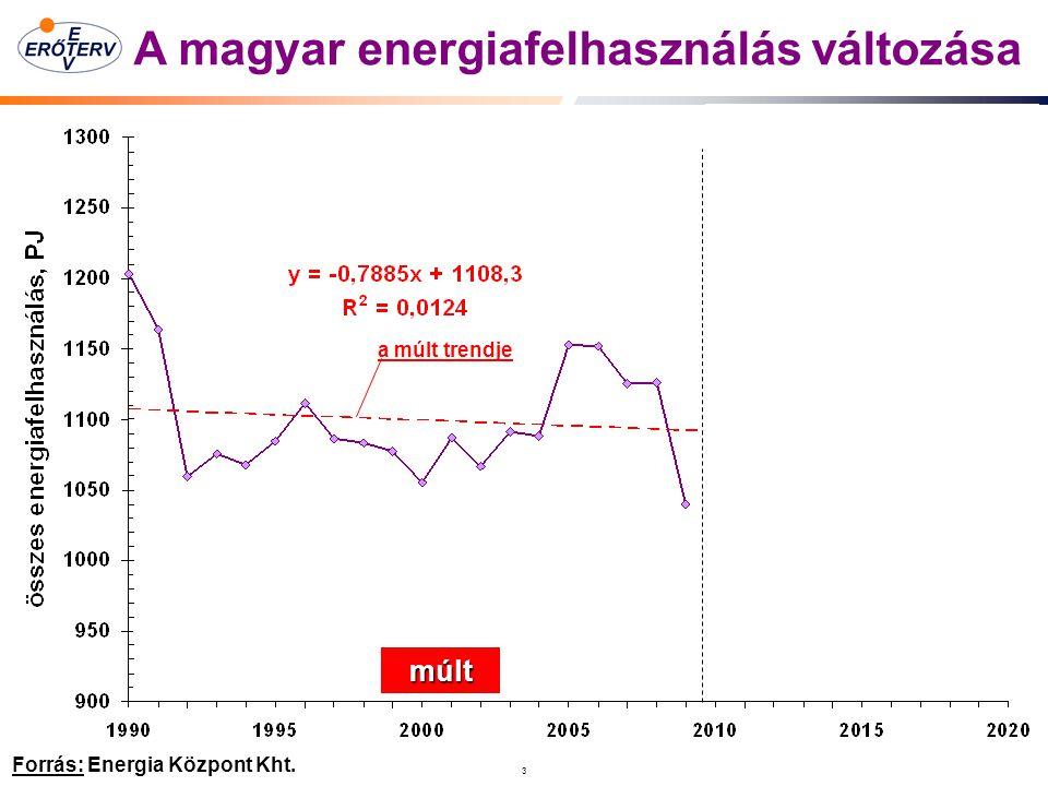 A magyar energiafelhasználás változása