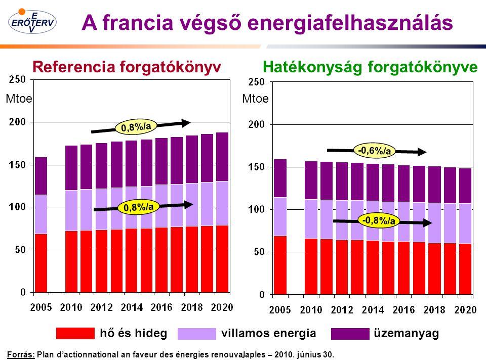 A francia végső energiafelhasználás