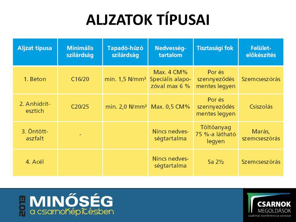 ALJZATOK TÍPUSAI Javasolt minőségi minimumok az alapfelület tulajdonságaira vonatkozóan.