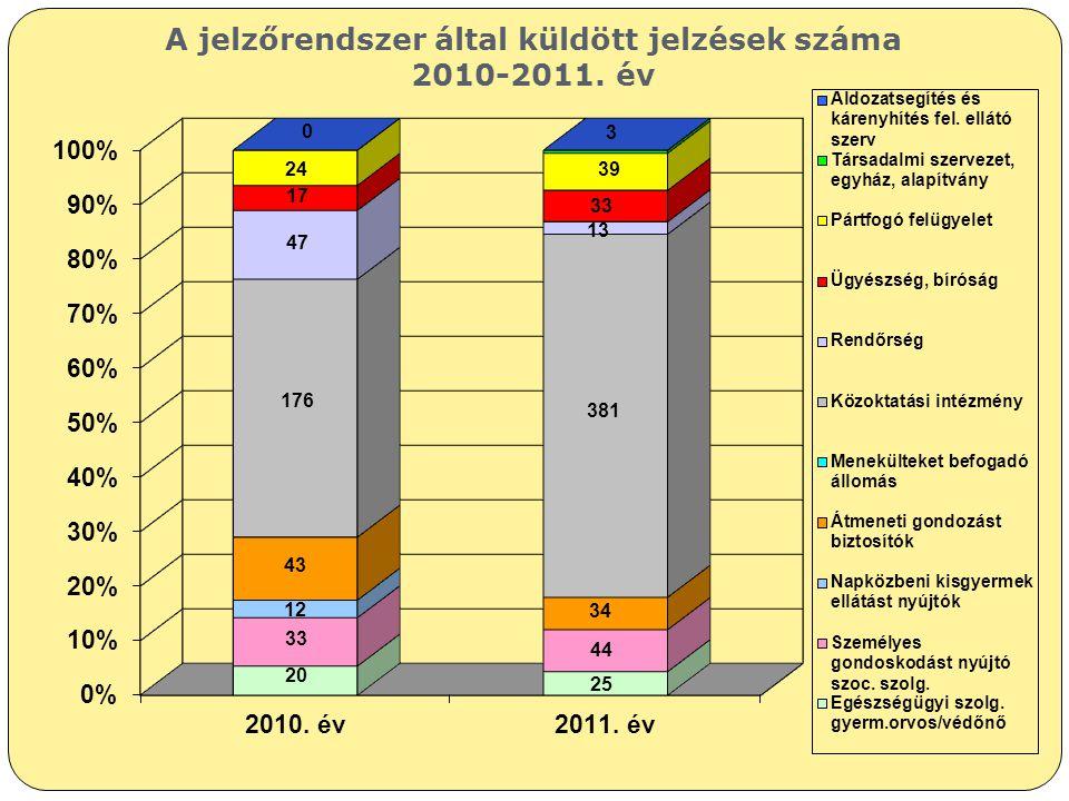 A jelzőrendszer által küldött jelzések száma 2010-2011. év