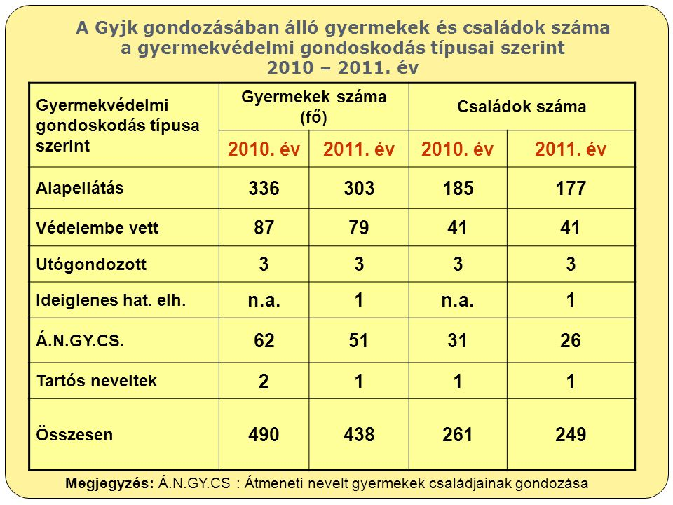 A Gyjk gondozásában álló gyermekek és családok száma a gyermekvédelmi gondoskodás típusai szerint 2010 – 2011. év