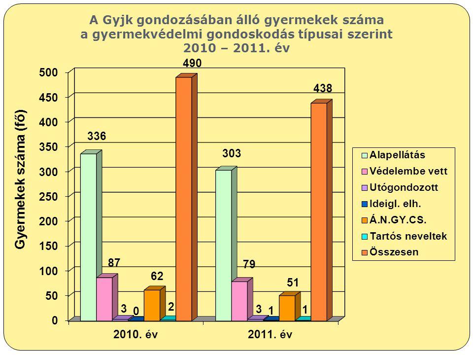 Gyermekek száma (fő) A Gyjk gondozásában álló gyermekek száma