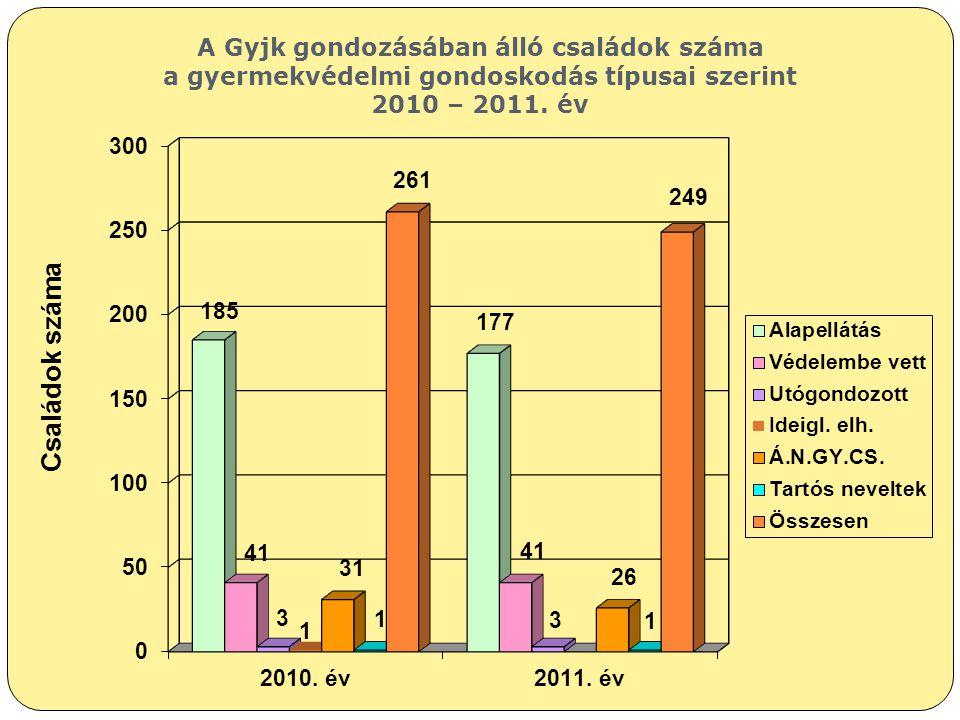 A Gyjk gondozásában álló családok száma a gyermekvédelmi gondoskodás típusai szerint 2010 – 2011. év