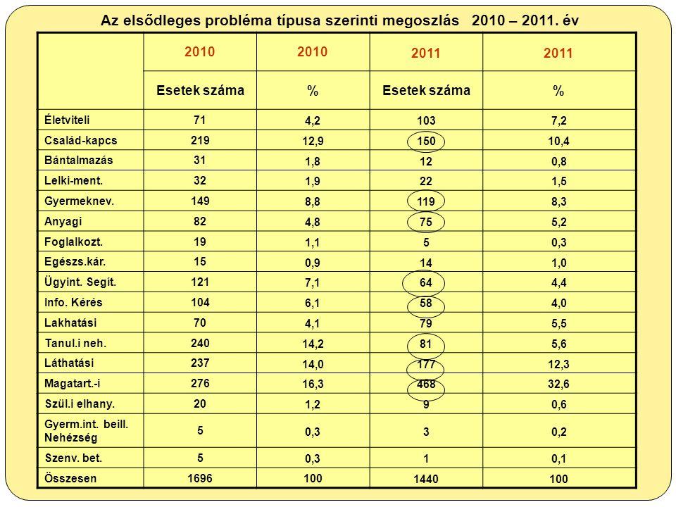 Az elsődleges probléma típusa szerinti megoszlás 2010 – 2011. év