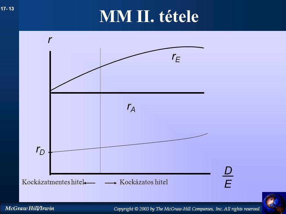 MM II. tétele r rE rA rD D E Kockázatmentes hitel Kockázatos hitel 9