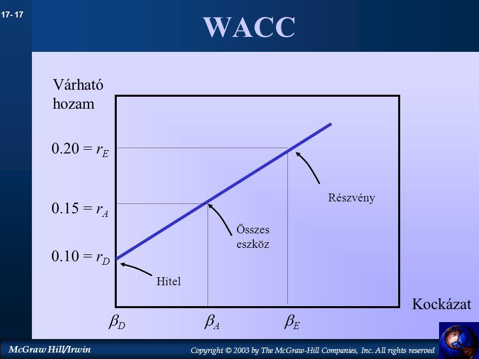 WACC Várható hozam 0.20 = rE 0.15 = rA 0.10 = rD Kockázat D A E