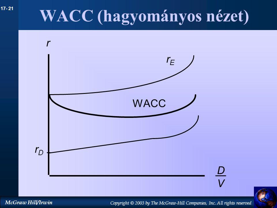 WACC (hagyományos nézet)