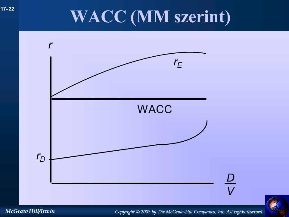 WACC (MM szerint) r rE WACC rD D V 9