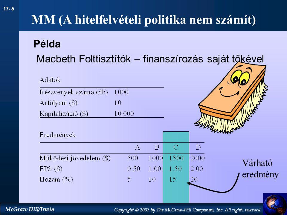 MM (A hitelfelvételi politika nem számít)