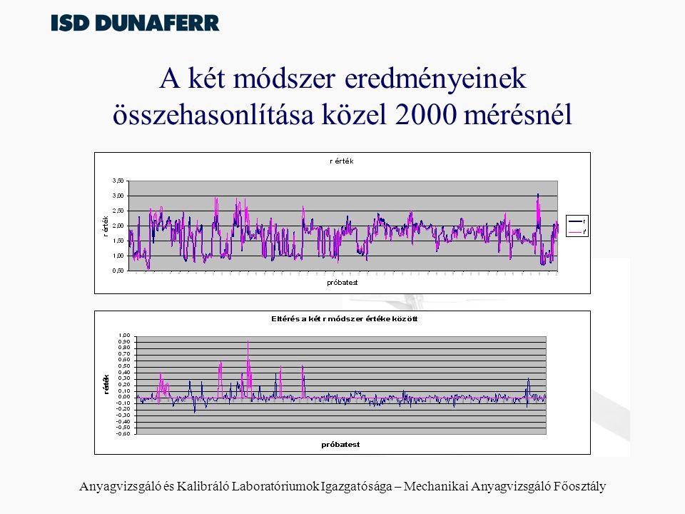 A két módszer eredményeinek összehasonlítása közel 2000 mérésnél