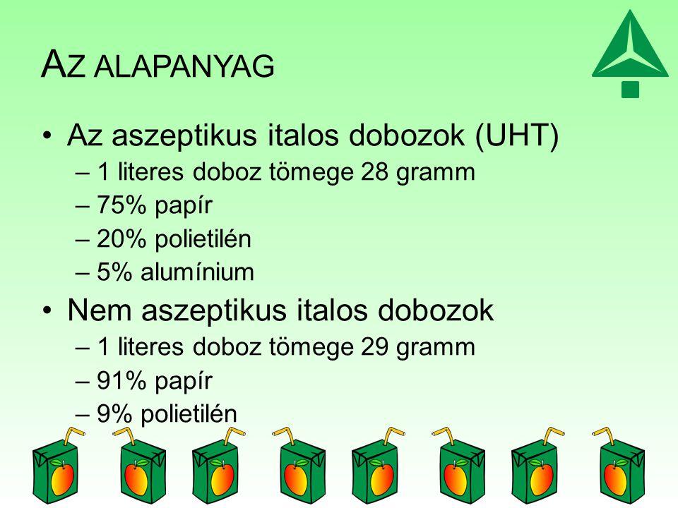 Az alapanyag Az aszeptikus italos dobozok (UHT)